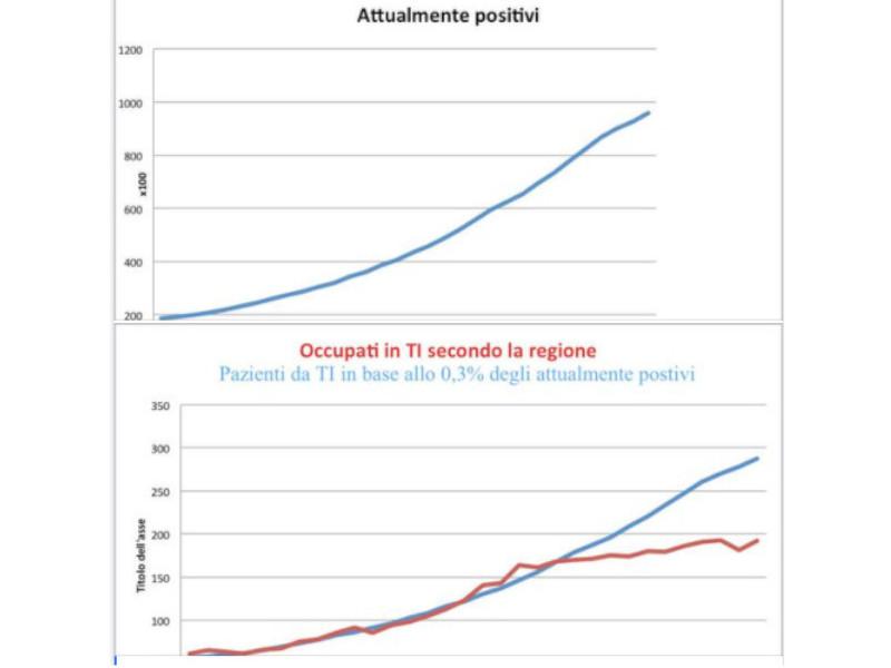 Emergenza Covid/ Le bugie della Regione sui posti in terapia intensiva in un grafico pubblicato da un medico dell'Ospedale di Sorrento